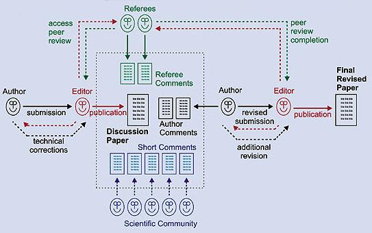 ijtes open access review process